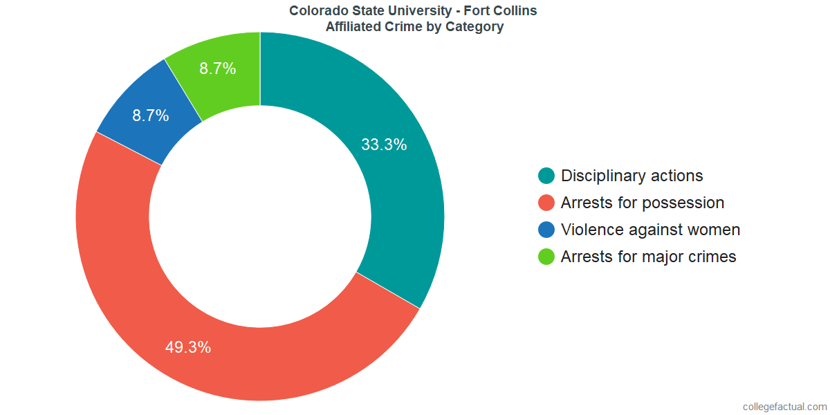 Off-Campus (affiliated) Crime and Safety Incidents at Colorado State University - Fort Collins by Category