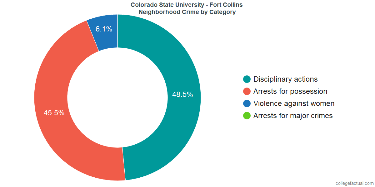 Fort Collins Neighborhood Crime and Safety Incidents at Colorado State University - Fort Collins by Category