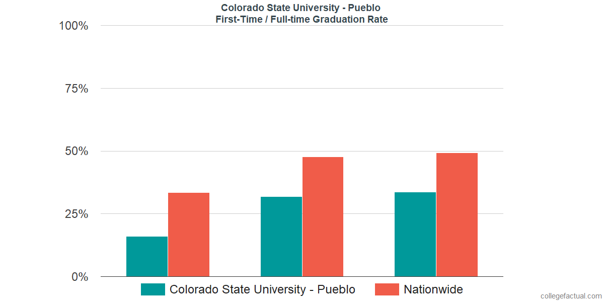 Graduation rates for first-time / full-time students at Colorado State University - Pueblo