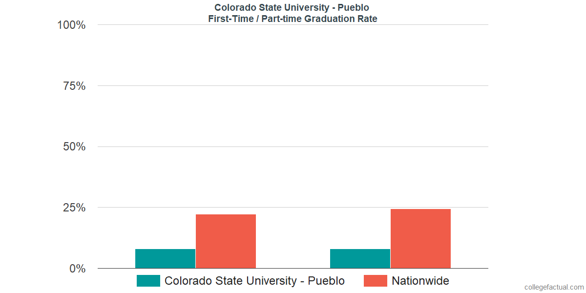 Graduation rates for first-time / part-time students at Colorado State University - Pueblo