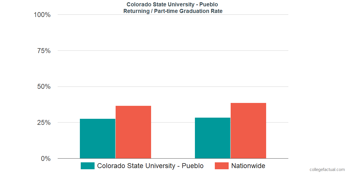 Graduation rates for returning / part-time students at Colorado State University - Pueblo
