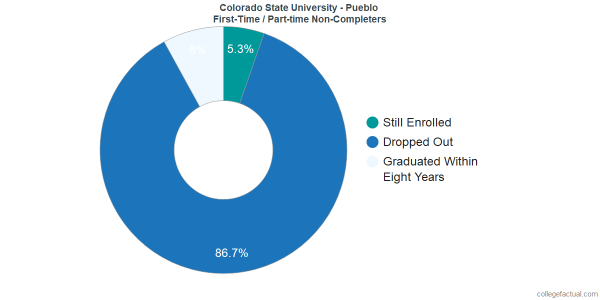 Non-completion rates for first-time / part-time students at Colorado State University - Pueblo