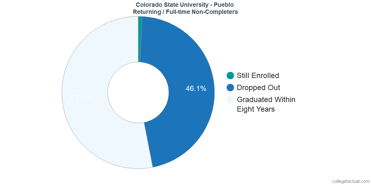 Non-completion rates for returning / full-time students at Colorado State University - Pueblo