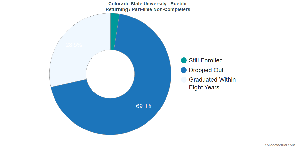Non-completion rates for returning / part-time students at Colorado State University - Pueblo