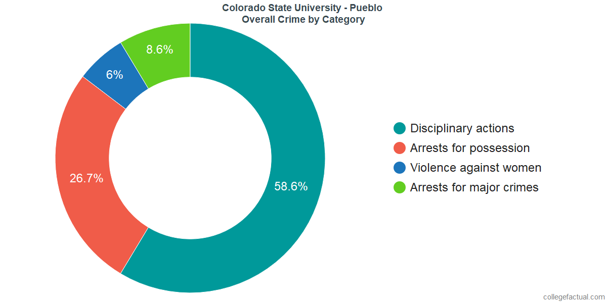 Overall Crime and Safety Incidents at Colorado State University - Pueblo by Category