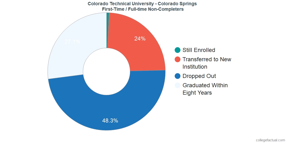 Non-completion rates for first-time / full-time students at Colorado Technical University - Colorado Springs