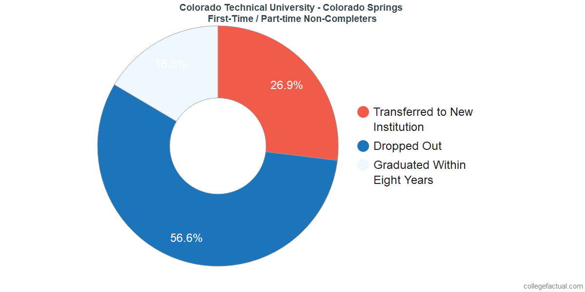 Non-completion rates for first-time / part-time students at Colorado Technical University - Colorado Springs