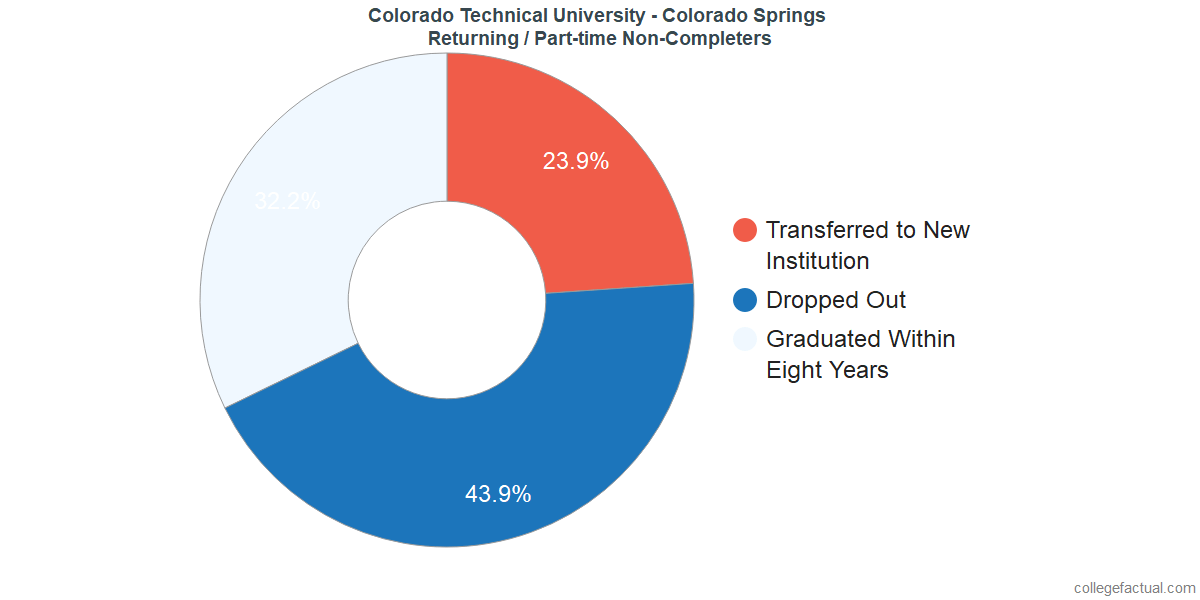 Non-completion rates for returning / part-time students at Colorado Technical University - Colorado Springs