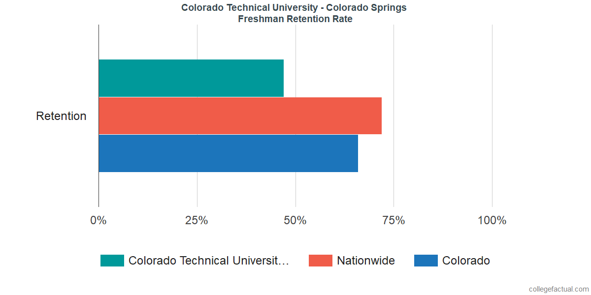 Freshman Retention Rate at Colorado Technical University - Colorado Springs
