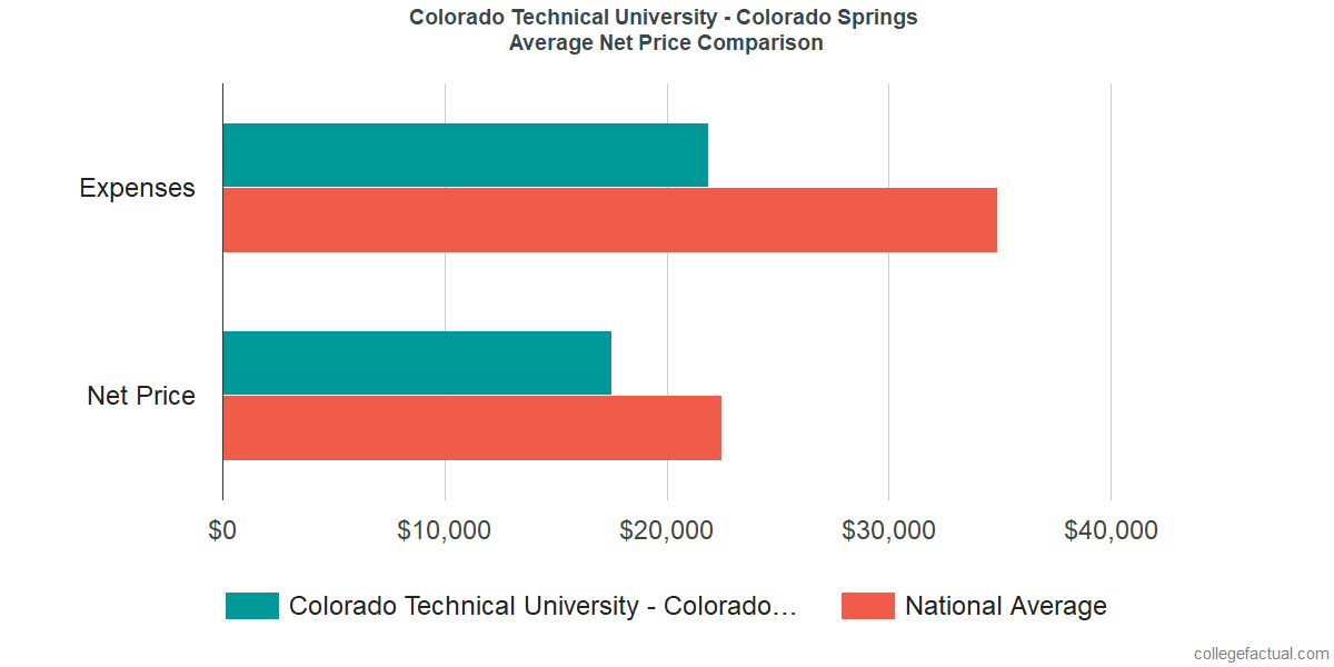 Net Price Comparisons at Colorado Technical University - Colorado Springs