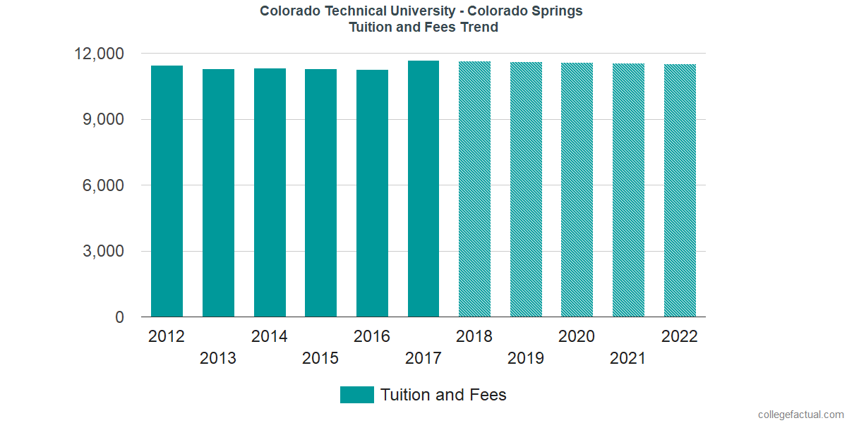 Tuition and Fees Trends at Colorado Technical University - Colorado Springs