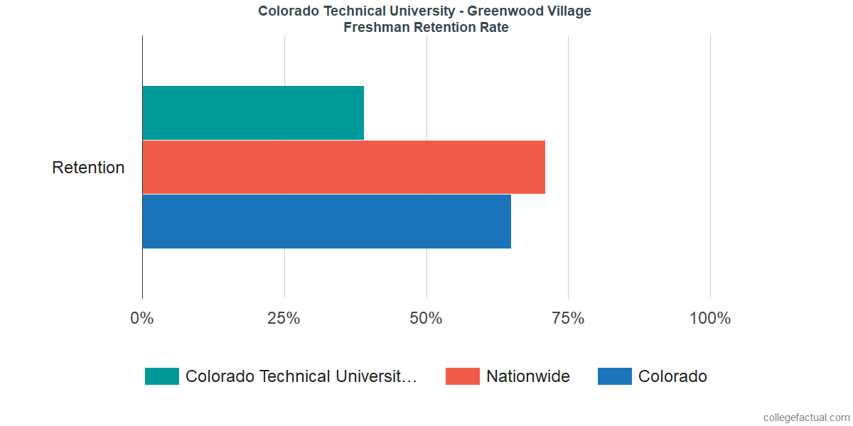 Freshman Retention Rate at Colorado Technical University - Greenwood Village
