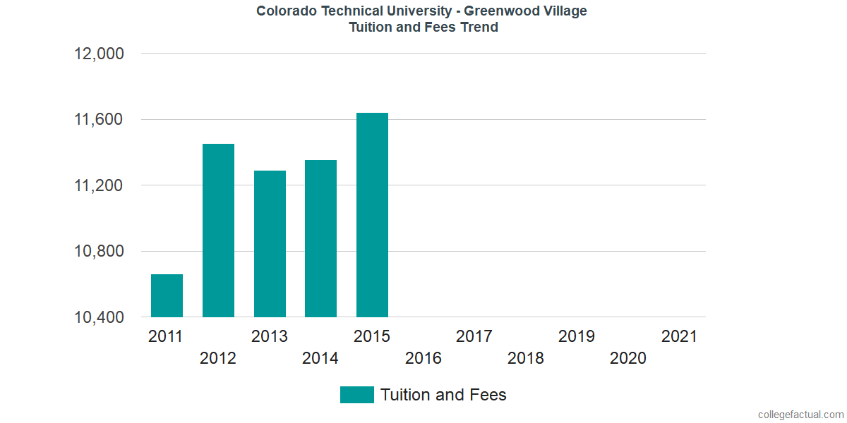 Tuition and Fees Trends at Colorado Technical University - Greenwood Village