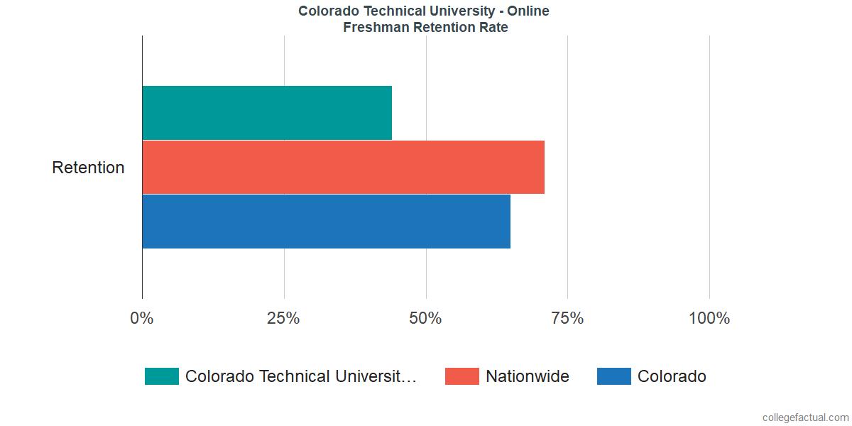 Freshman Retention Rate at Colorado Technical University - Online