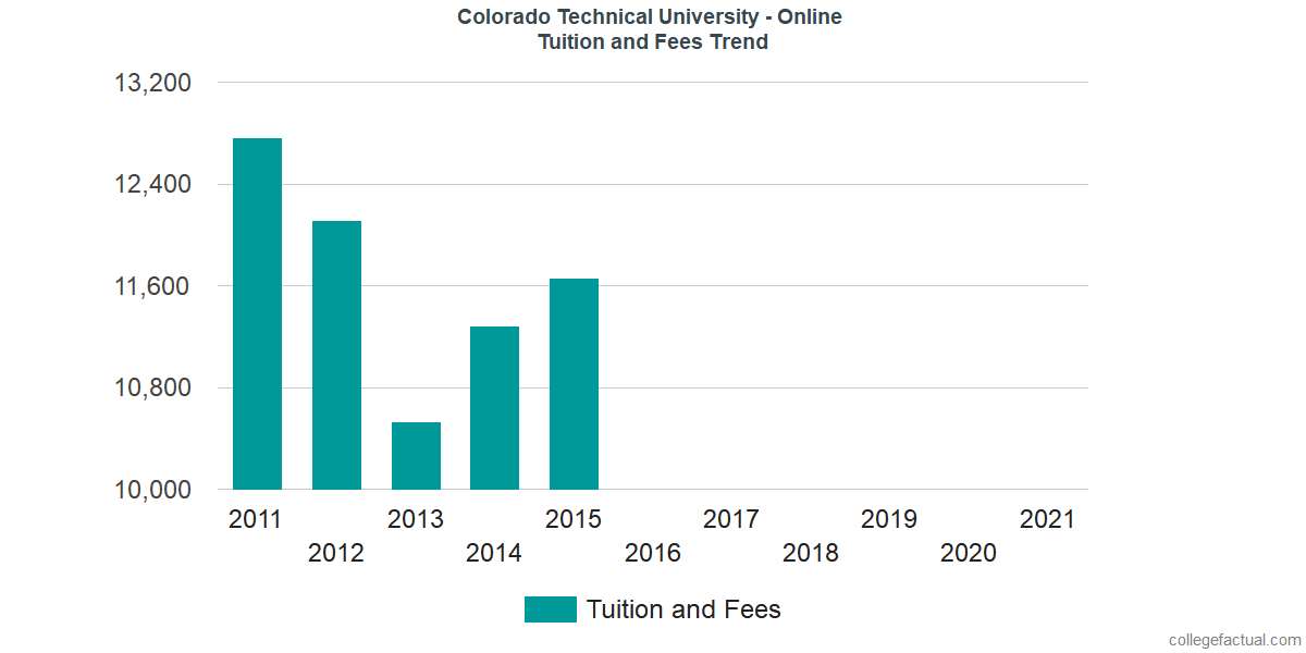 Tuition and Fees Trends at Colorado Technical University - Online