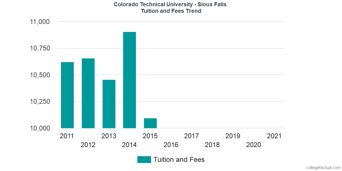 Tuition and Fees Trends at Colorado Technical University - Sioux Falls