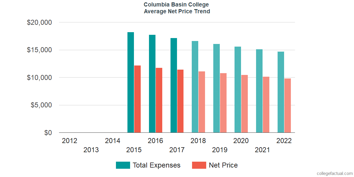 Net Price Trends at Columbia Basin College