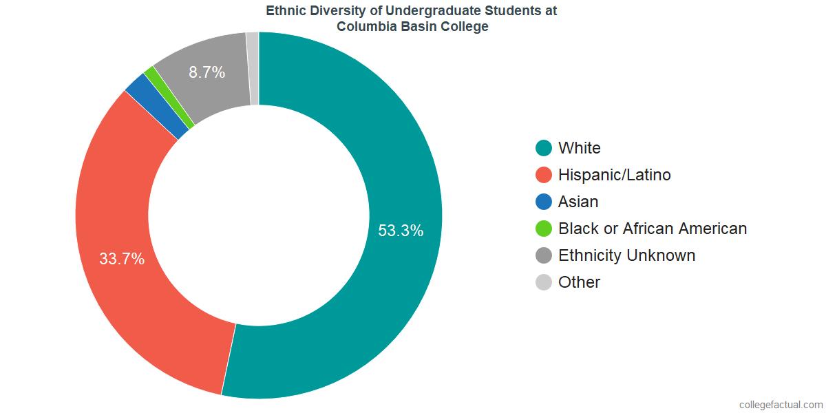 Ethnic Diversity of Undergraduates at Columbia Basin College