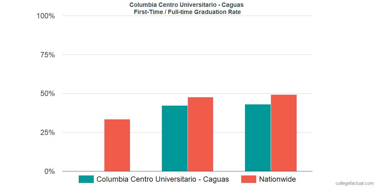 Graduation rates for first-time / full-time students at Columbia Centro Universitario - Caguas
