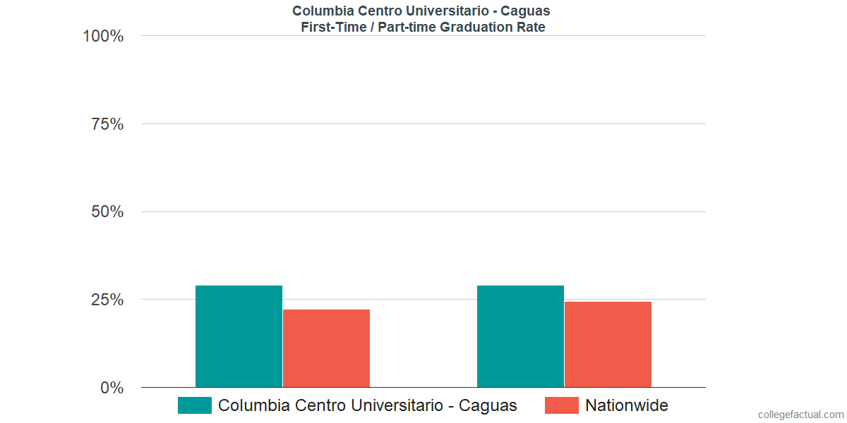 Graduation rates for first time / part-time students at Columbia Centro Universitario - Caguas
