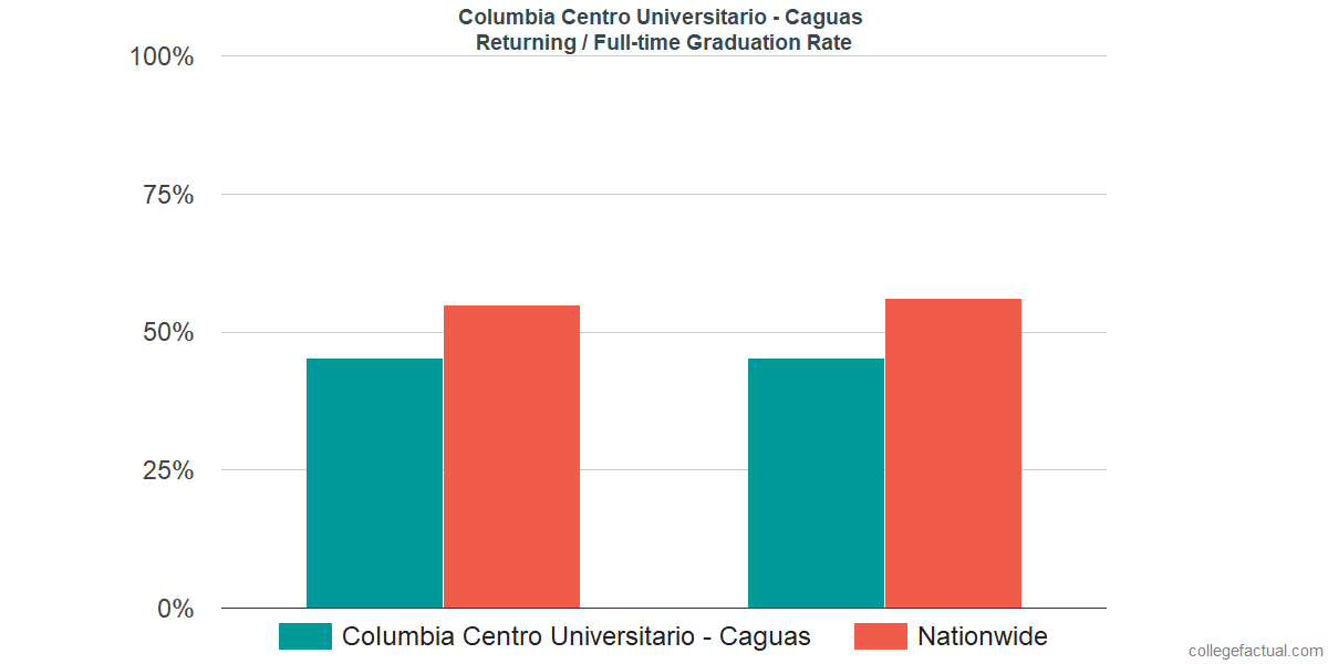 Graduation rates for returning / full-time students at Columbia Centro Universitario - Caguas