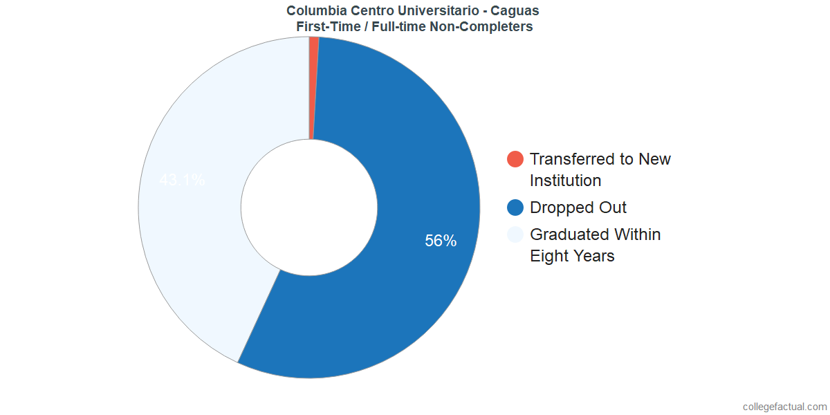 Non-completion rates for first-time / full-time students at Columbia Centro Universitario - Caguas