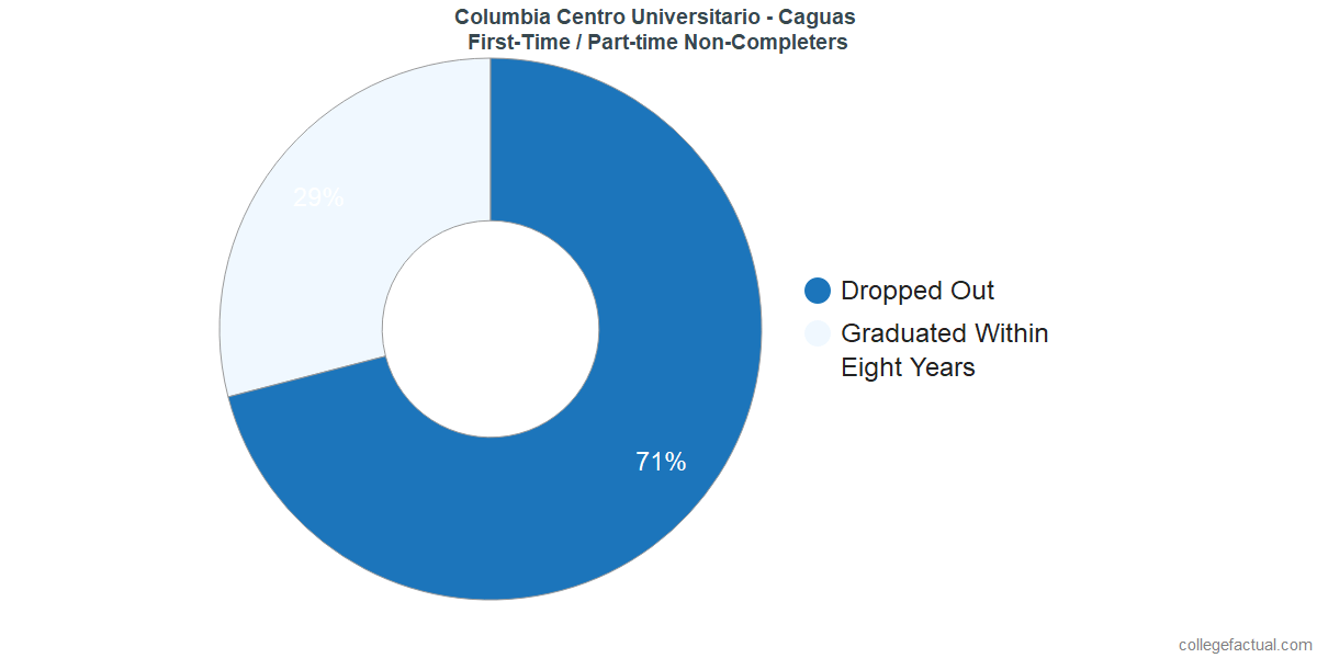 Non-completion rates for first-time / part-time students at Columbia Centro Universitario - Caguas