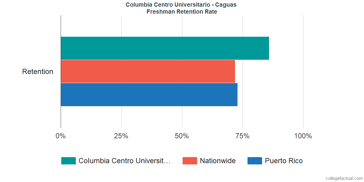 Freshman Retention Rate at Columbia Centro Universitario - Caguas