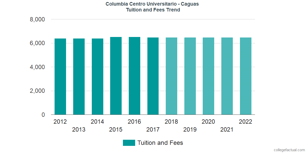 Tuition and Fees Trends at Columbia Central University - Caguas