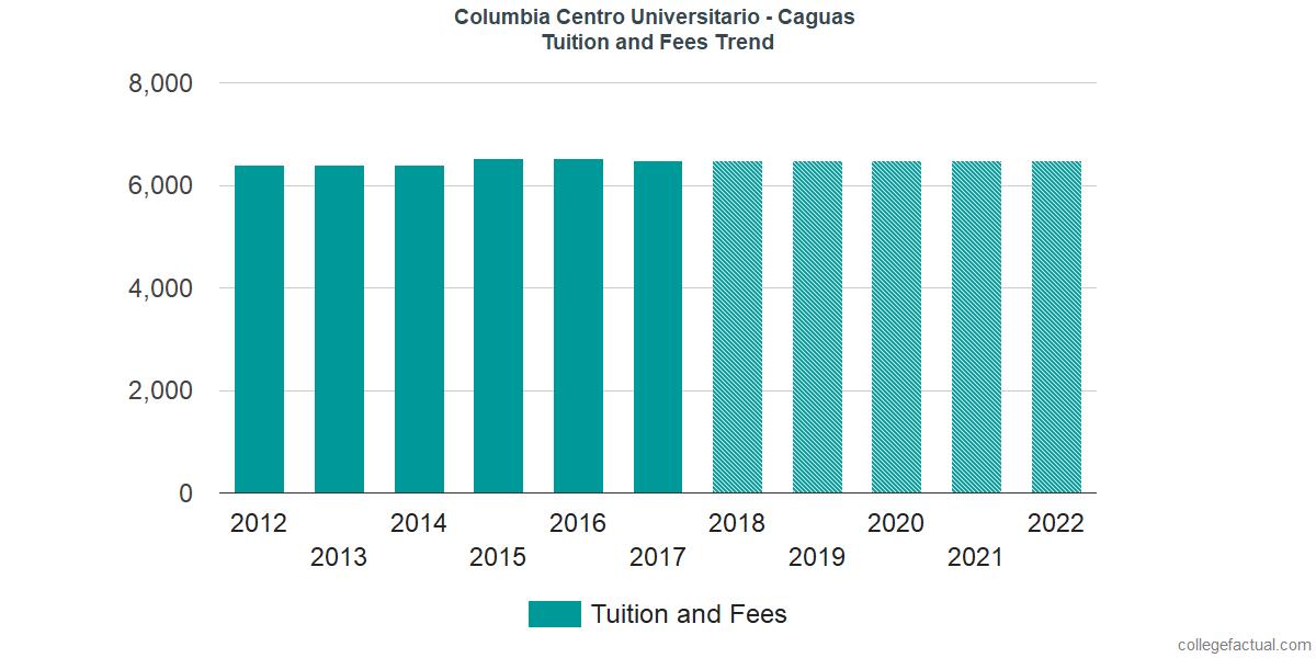 Tuition and Fees Trends at Columbia Centro Universitario - Caguas
