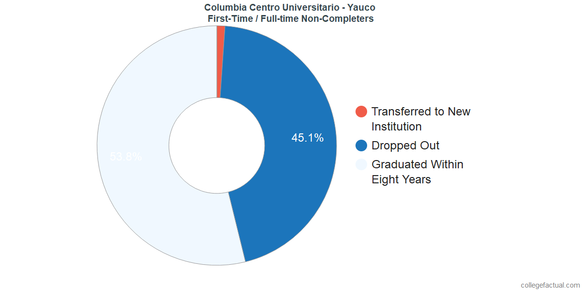 Non-completion rates for first-time / full-time students at Columbia Centro Universitario - Yauco
