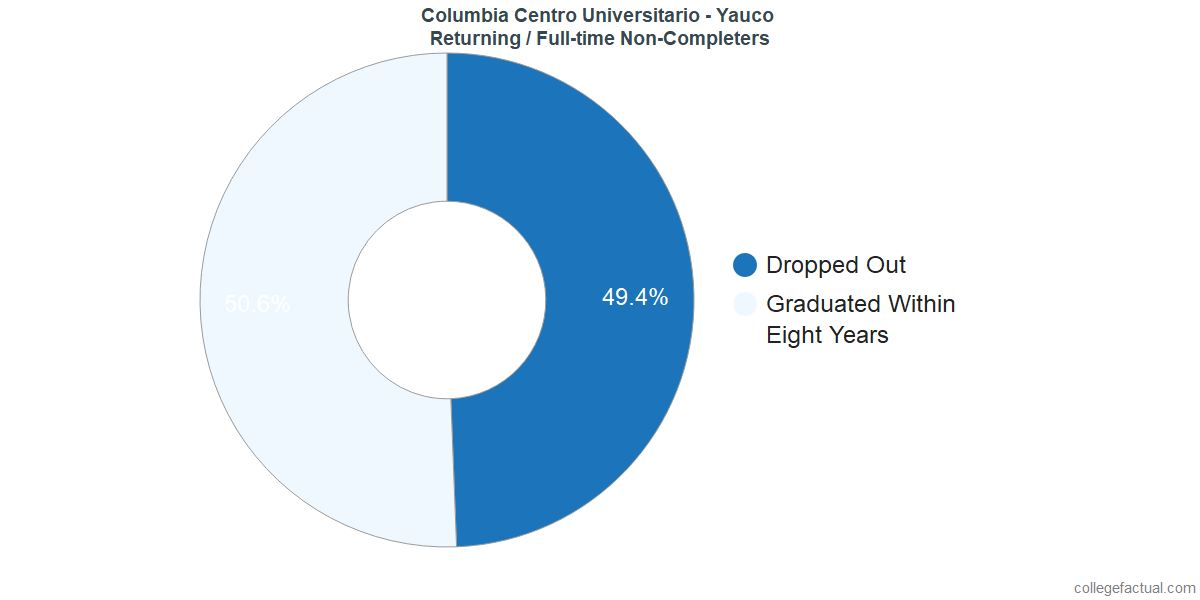 Non-completion rates for returning / full-time students at Columbia Centro Universitario - Yauco