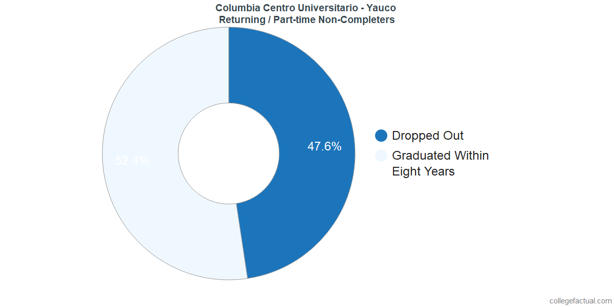 Non-completion rates for returning / part-time students at Columbia Centro Universitario - Yauco