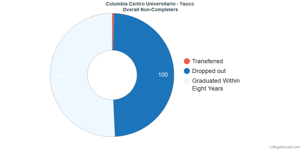 outcomes for students who failed to graduate from Columbia Centro Universitario - Yauco