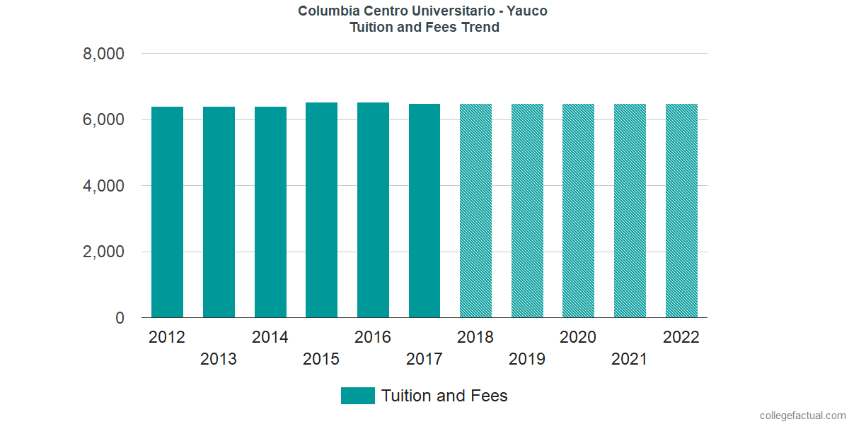 Tuition and Fees Trends at Columbia Central University - Yauco