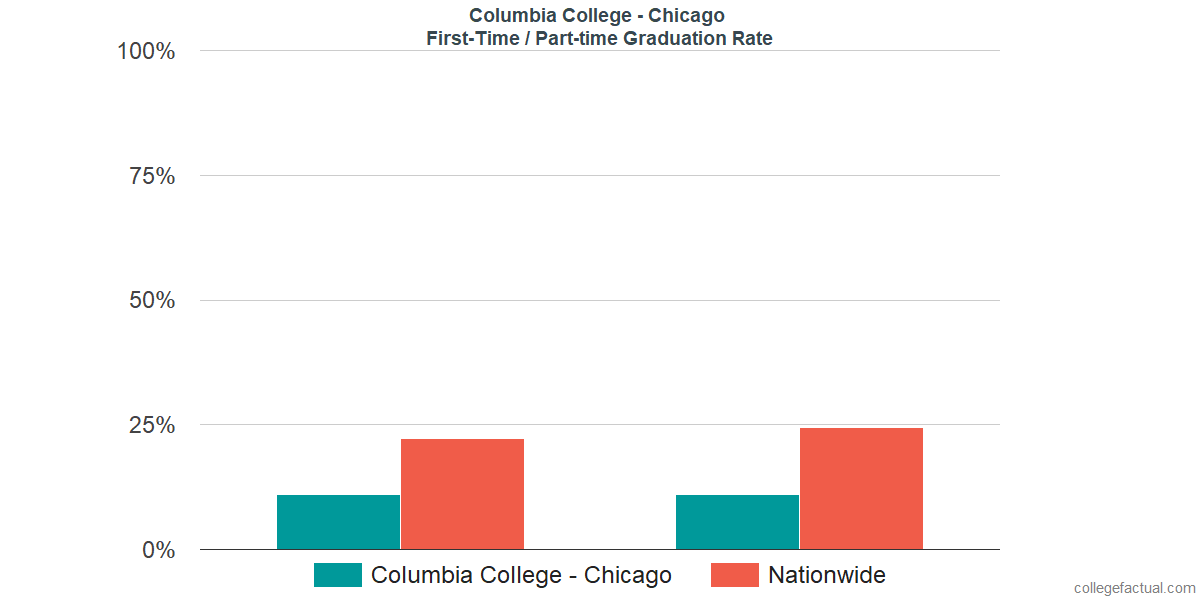 Graduation rates for first-time / part-time students at Columbia College - Chicago