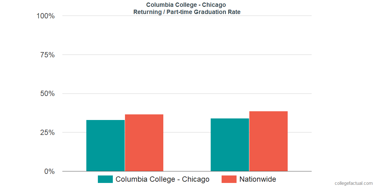 Graduation rates for returning / part-time students at Columbia College - Chicago