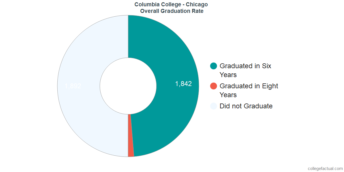 Undergraduate Graduation Rate at Columbia College - Chicago