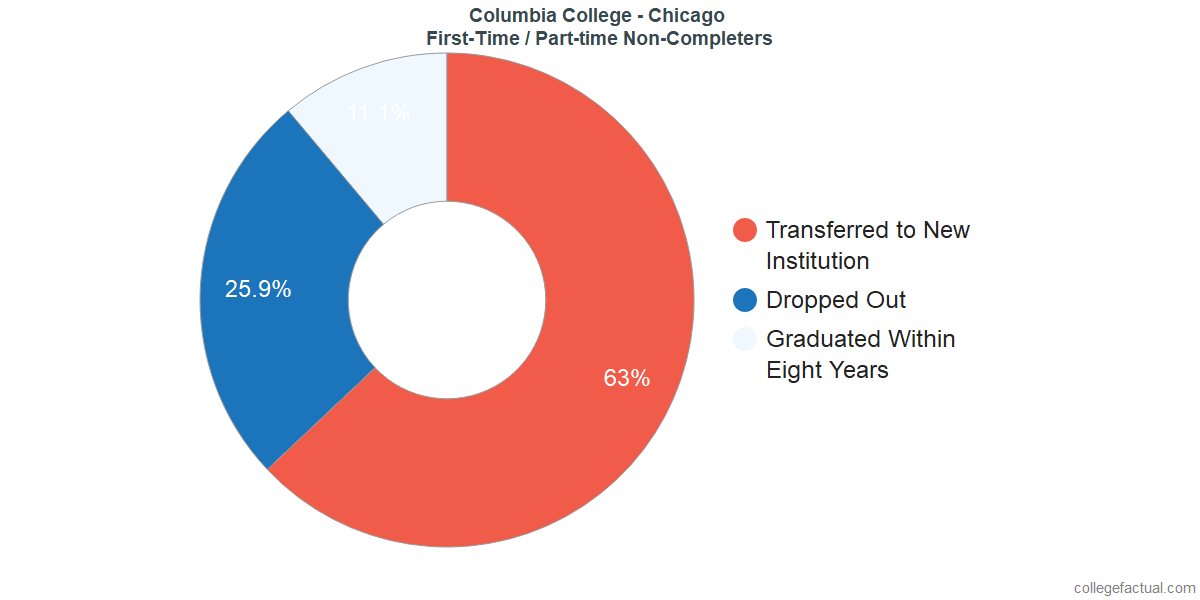 Non-completion rates for first-time / part-time students at Columbia College - Chicago