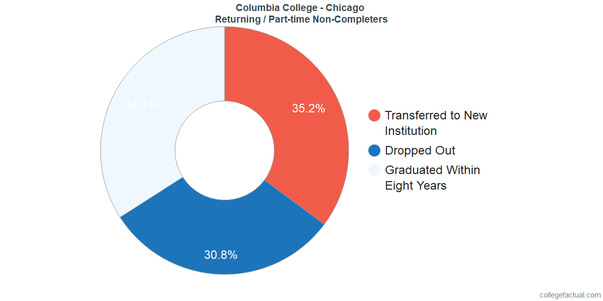 Non-completion rates for returning / part-time students at Columbia College - Chicago