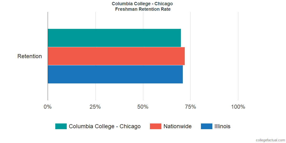 Freshman Retention Rate at Columbia College - Chicago