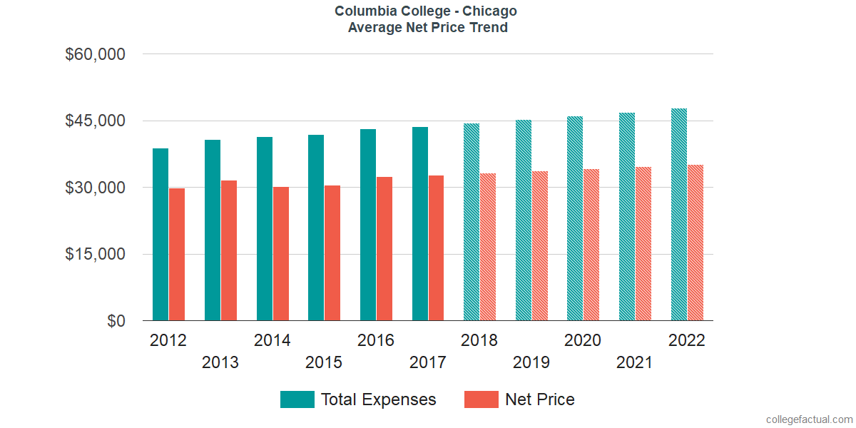 Average Net Price at Columbia College Chicago