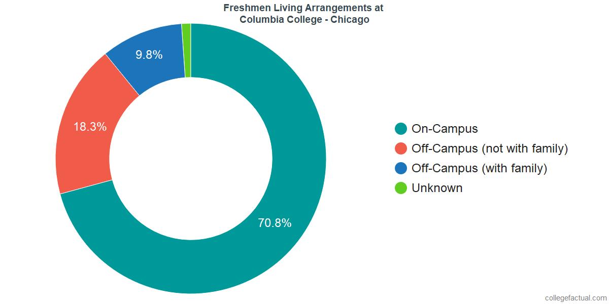 Freshmen Living Arrangements at Columbia College Chicago