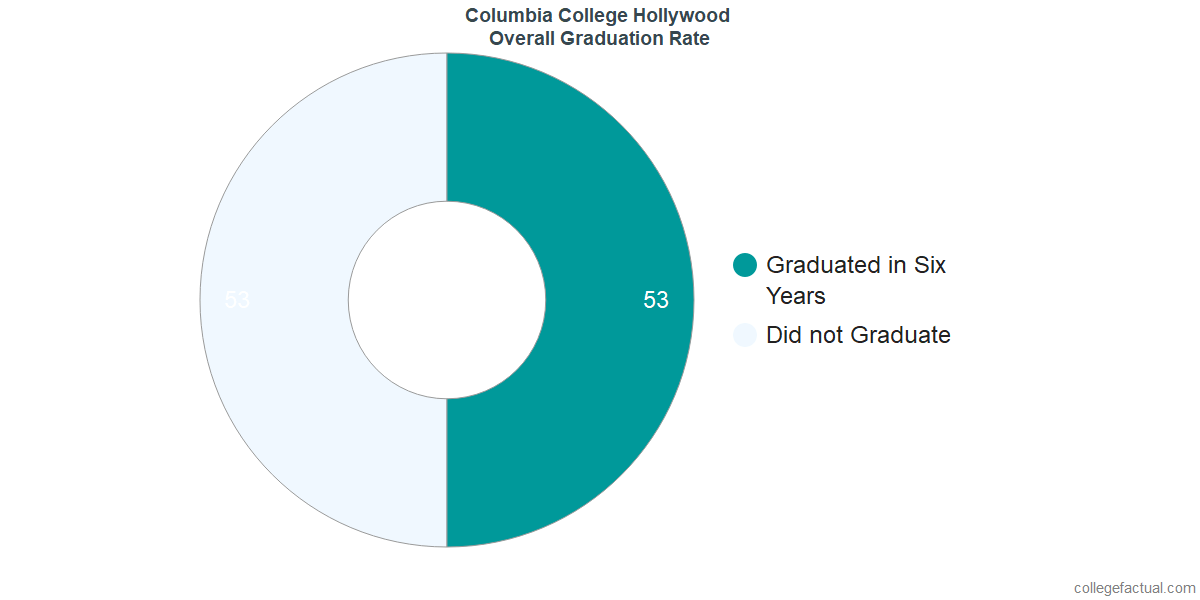 Undergraduate Graduation Rate at Columbia College Hollywood
