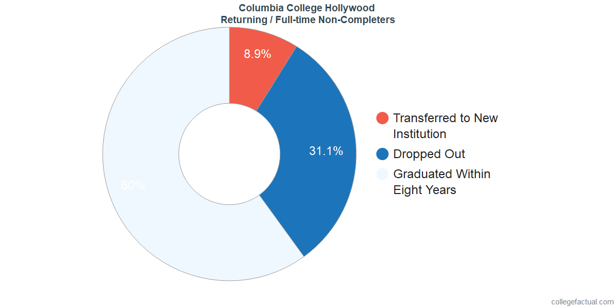 Non-completion rates for returning / full-time students at Columbia College Hollywood