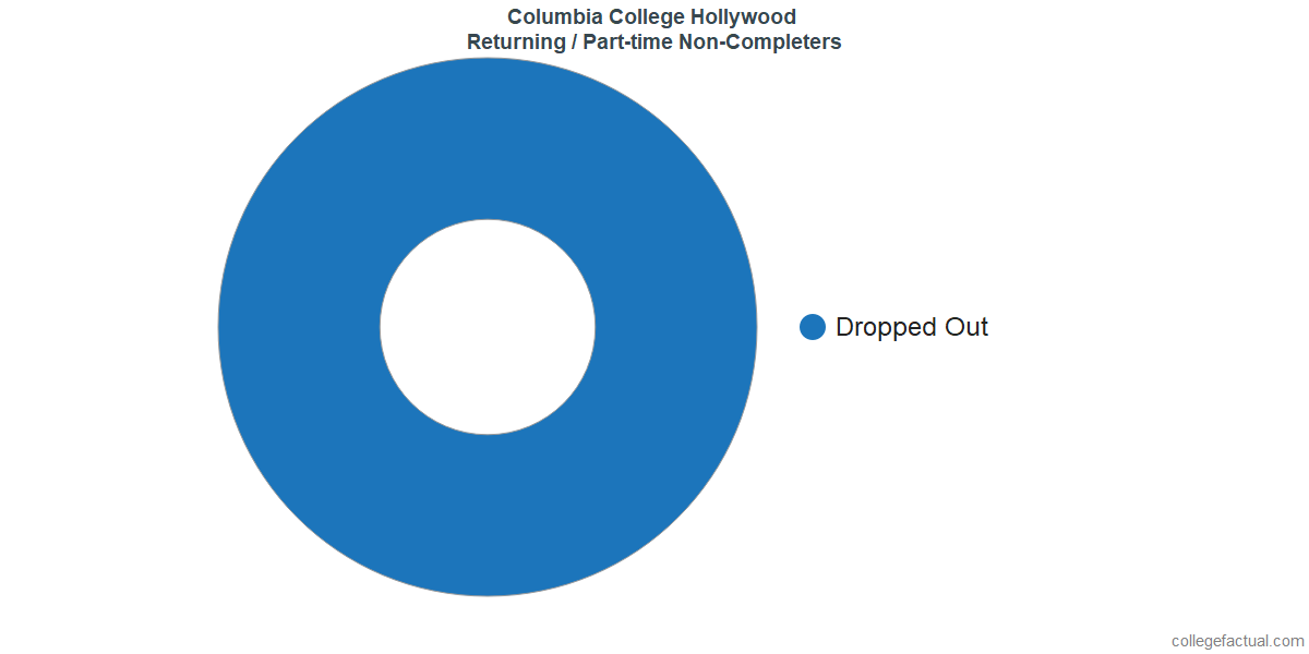Non-completion rates for returning / part-time students at Columbia College Hollywood