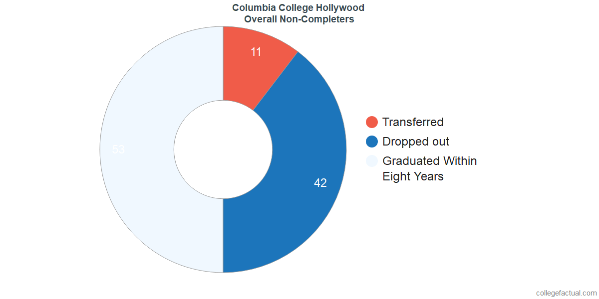outcomes for students who failed to graduate from Columbia College Hollywood
