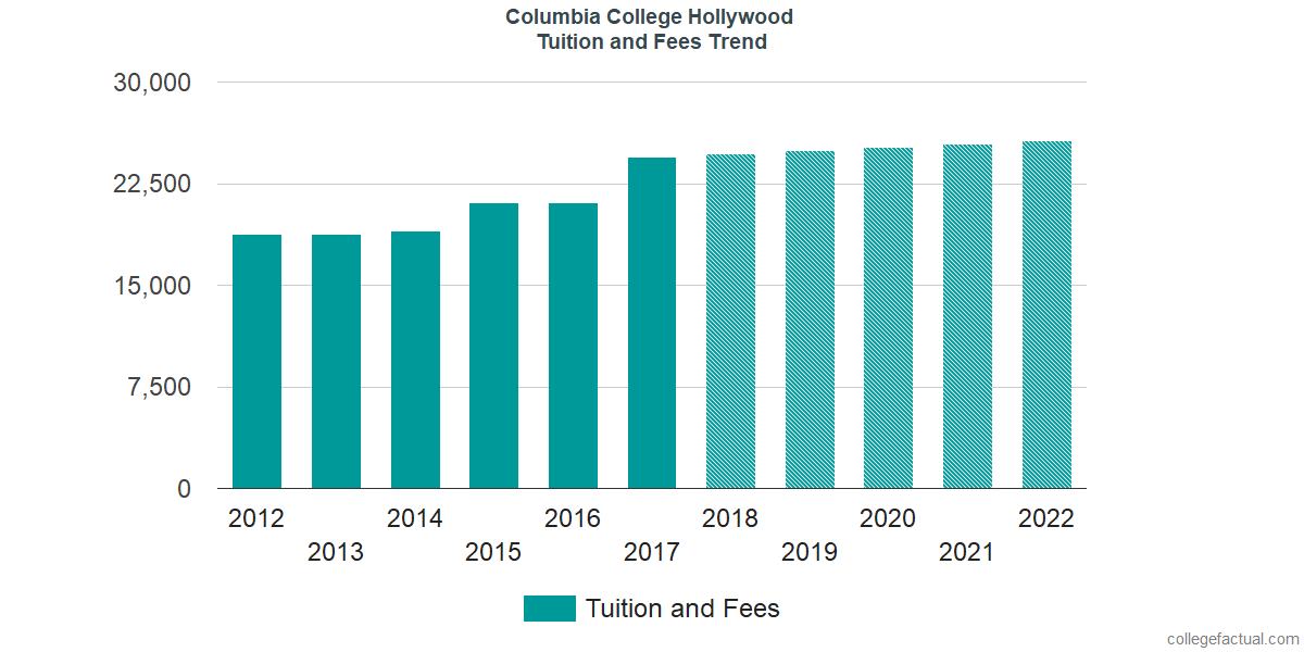 Tuition and Fees Trends at Columbia College Hollywood