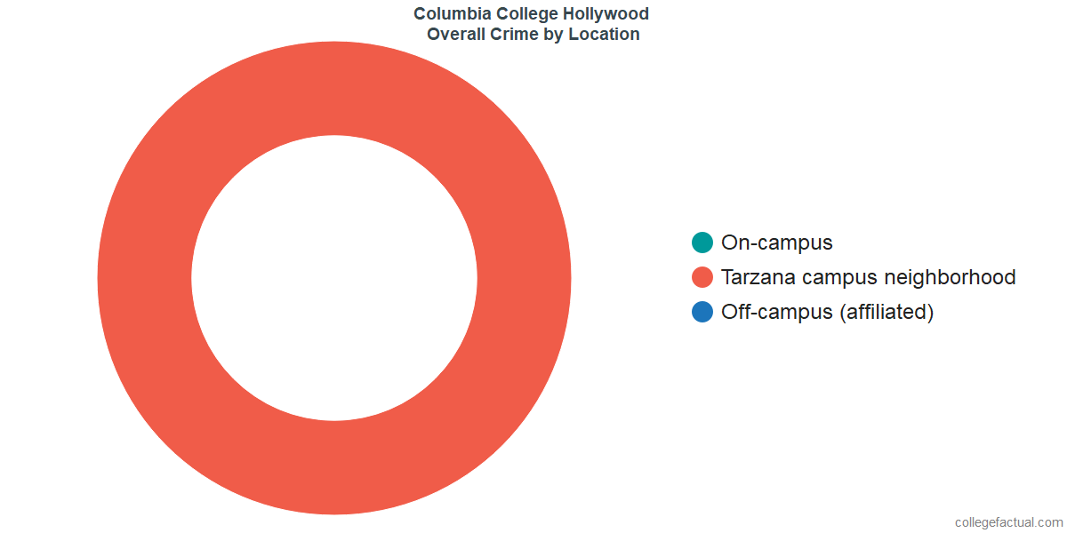 Overall Crime and Safety Incidents at Columbia College Hollywood by Location