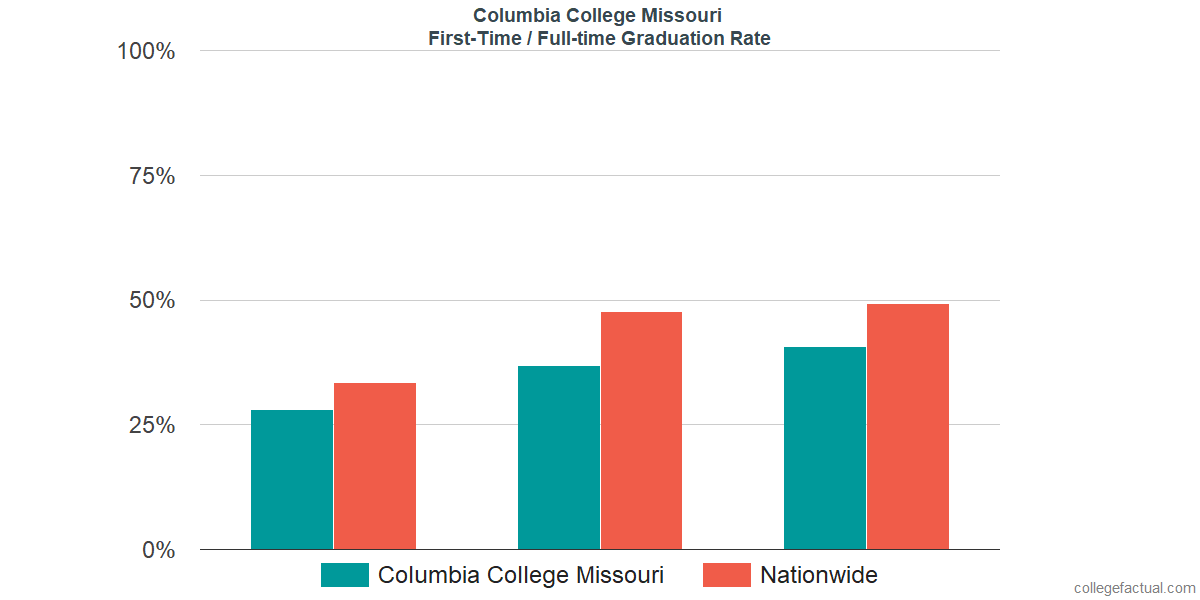 Graduation rates for first-time / full-time students at Columbia College Missouri